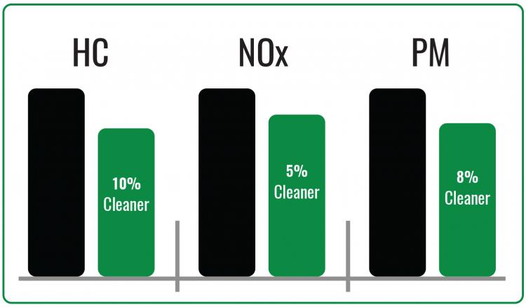 CEE-Diesel-Chart